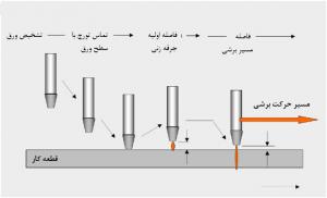 فاصله تورچ پلاسما از ورق +برش cnc فلزات