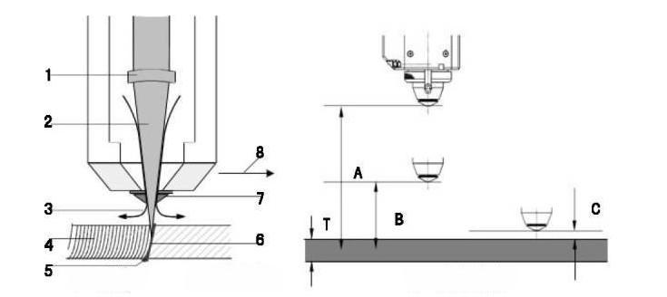 فرایند ماشین سی ان سی برش لیزر فایبر فلزات