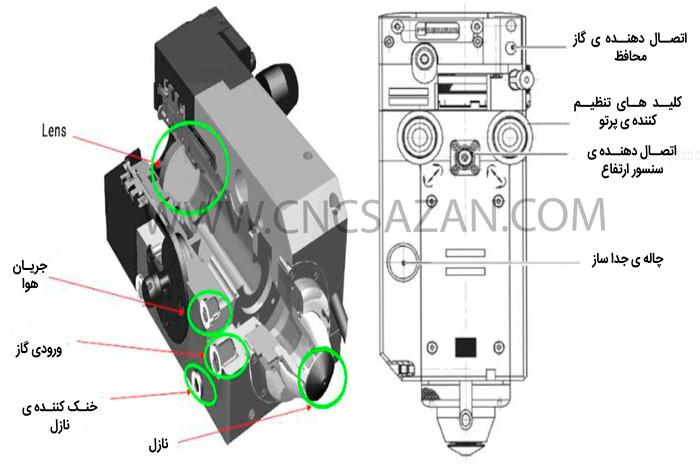 آناتومی هد دستگاه سی ان سی برش لیزر فایبر