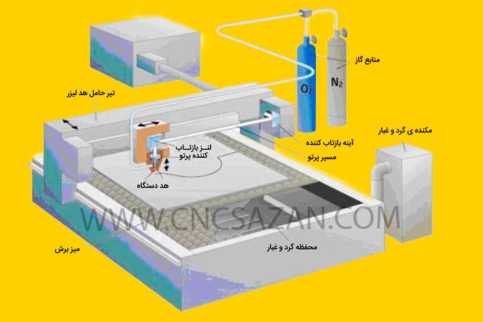 آناتومی دستگاه سی ان سی برش لیزر فایبر