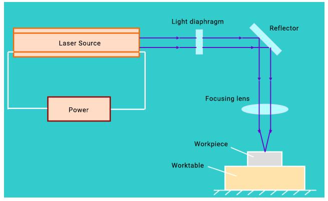 فرآیند ماشین CNC یرش لیزری فلزات