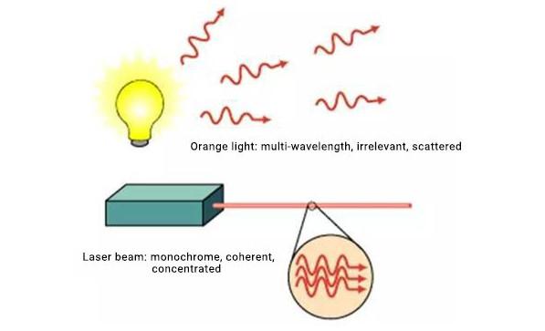 تفاوت تابش پرتو های دستگاه CNC برش لیزر با پرتو های نور معمولی + Difference between Laser and normal light